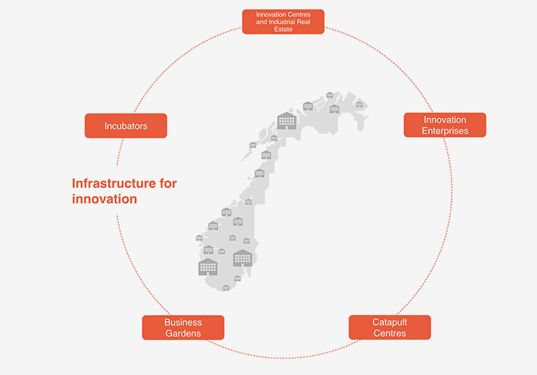 The picture shows an illustration of Infrastructure for innovation and business development